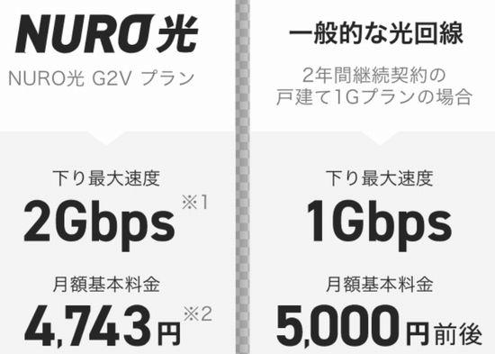 NURO光はソフトバンク、ワイモバイルのユーザーなら割引可能のためオススメ!ただし、条件があるため注意!?